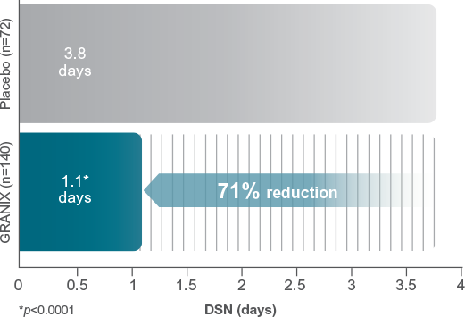 71% reduction bar graph